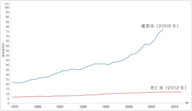 図1 日本女性における乳がんの年齢調整罹患率・死亡率の推移